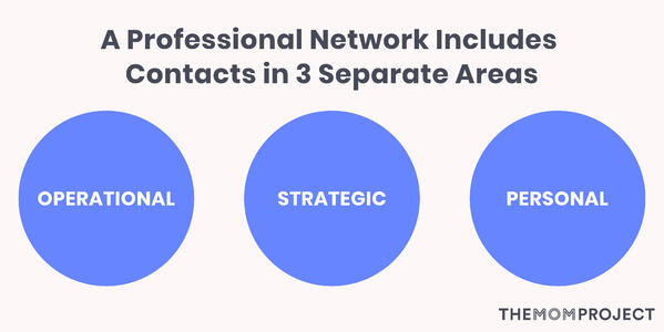Networks include Operational, Strategic and Personal Contacts