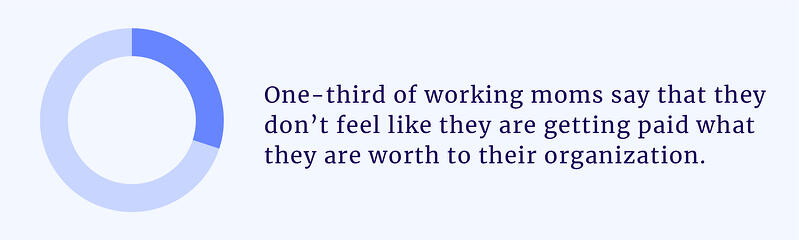 one-third of working moms say that they don't feel like they are getting paid what they are worth to their organization
