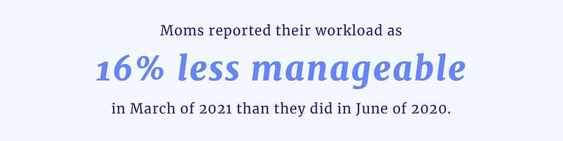 moms reported their workload as 16% less manageable in March of 2021 than they did in June of 2020